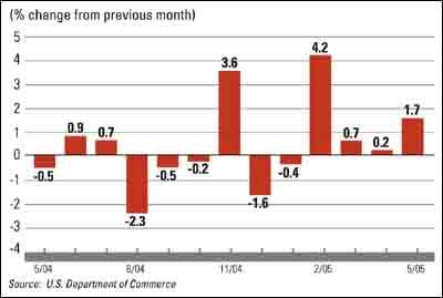 Public Construction Spending