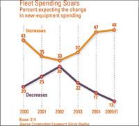 Fleet Spending Soars
