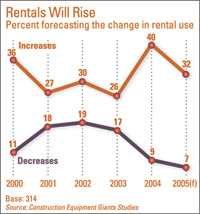 Rentals Will Rise