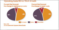 Operating Costs Mirror Work Growth