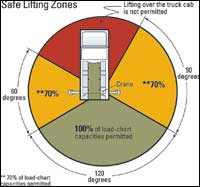 Safe Lifting Zones