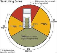 Safe Lifting Zones