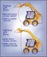 Radius vs. Vertical Lift