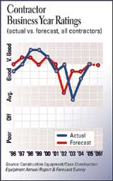 Contractor Business Year Ratings