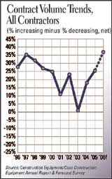 Contract Volume Trends, All Contractors