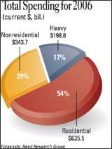 Total Spending for 2006