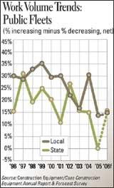 Work Volume Trends: Public Fleets