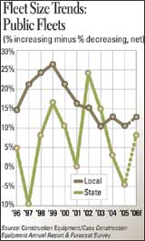 Fleet Size Trends: Public Fleets