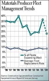 Materials Producer Fleet Management Trends