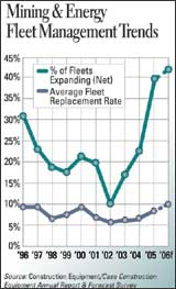 Mining and Energy Fleet Management Trends