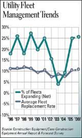 Utility Fleet Management Trends