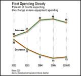 Giants fleet spending