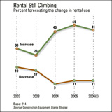 Giants rental usage