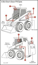 Illustration: 7 places to find a skid-steer loader's PIN