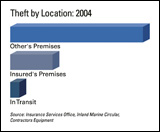 Illustration: Equipment theft by location