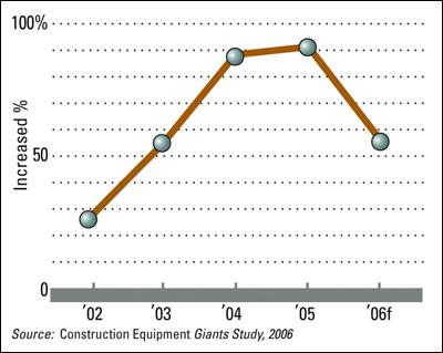 Illustration - Rental-Fleet Spending Growth Slows