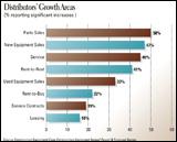 Illustration - Distributors' Growth Areas