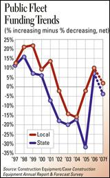 Illustration - Public Fleet Funding Trends