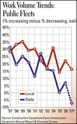 Illustration - Work Volume Trends: Public Fleets