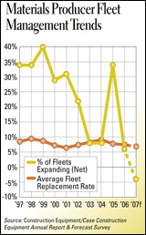 Illustration - Materials Producer Fleet Management Trends