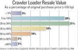 Crawler Loader Resale Value