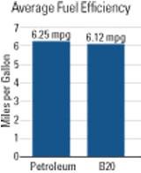 Biodiesel vs Diesel fuel efficiency