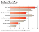 Heavy equipment dealer growth