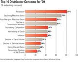 construction equipment dealer business concerns