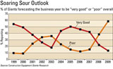 Construction Equipment Giants research suggests unprecedented lows in business-year outlook for 2009