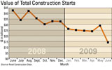 Value of Total Construction Starts