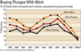 Construction Equipment Giants research shows equipment buying and rental plunging in lock-step with work volume