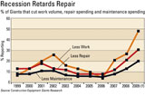 Construction Equipment Giants research shows cuts in maintenance and repair spending mirror falling work volume