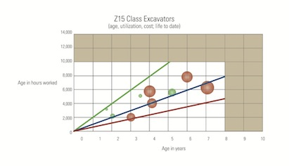 Age Utilization Costs
