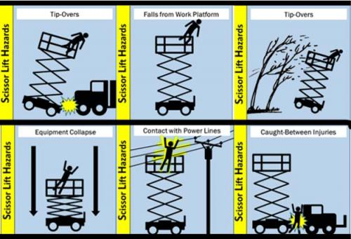 Osha Hazard Alert Scissor Lift Safety Construction