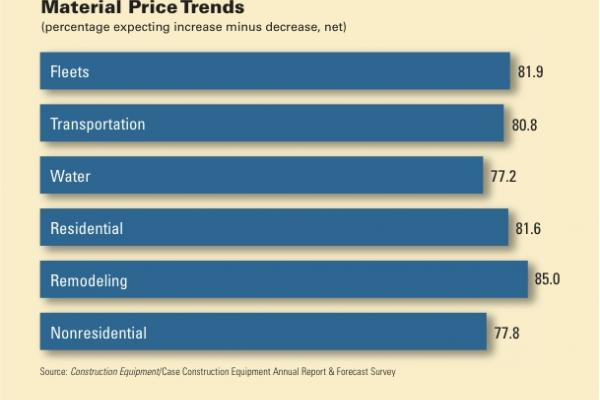 Four of five respondents expect material prices to jump this in 2013