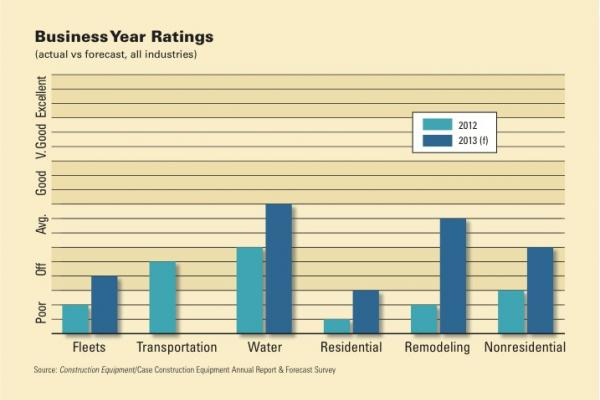 Water and remodeling markets have the highest expectations for 2013.