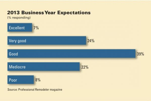 Two-thirds of respondents expect 2013 remodeling business to be better.