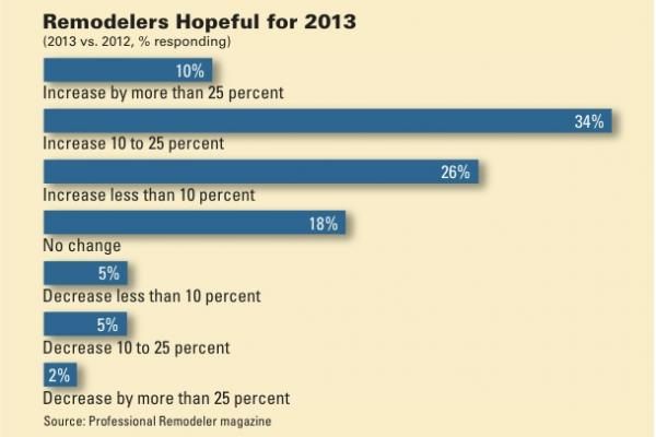 Seven of 10 remodelers expect their business to increase in 2013.